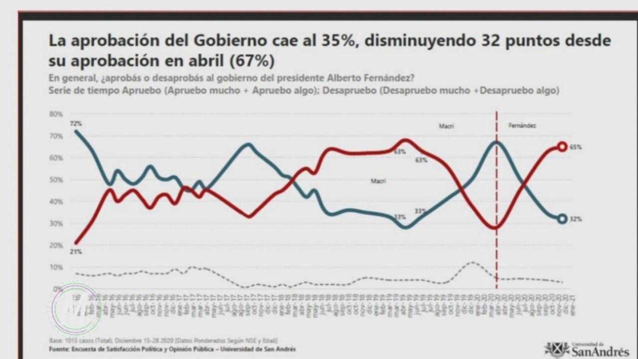 En imagen, el arranque del año electoral no podría ser peor para Alberto